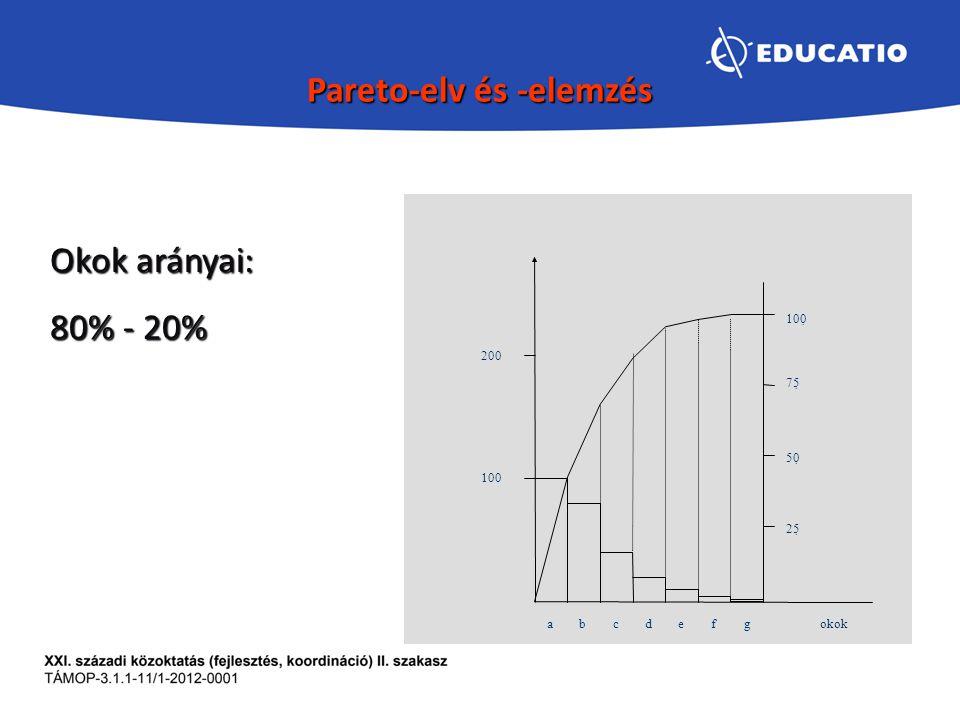 Pareto-elv és -elemzés 100 200 25  50  75  100  a bcdefgokok Okok arányai: 80% - 20%