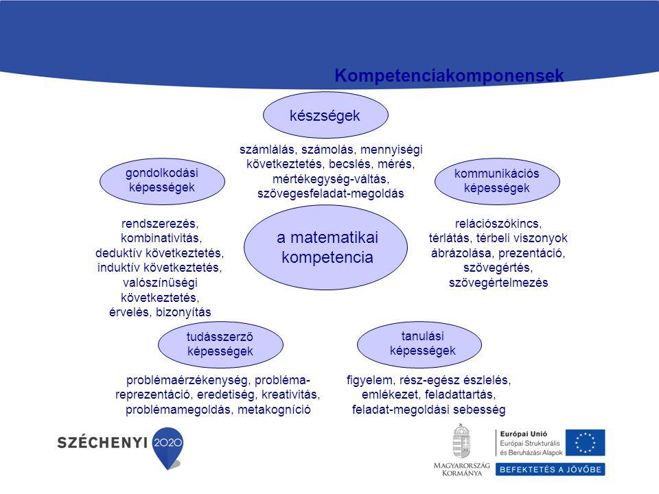 a matematikai kompetencia készségek számlálás, számolás, mennyiségi következtetés, becslés, mérés, mértékegység-váltás, szövegesfeladat-megoldás gondolkodási képességek rendszerezés, kombinativitás, deduktív következtetés, induktív következtetés, valószínűségi következtetés, érvelés, bizonyítás kommunikációs képességek relációszókincs, térlátás, térbeli viszonyok ábrázolása, prezentáció, szövegértés, szövegértelmezés tudásszerző képességek problémaérzékenység, probléma- reprezentáció, eredetiség, kreativitás, problémamegoldás, metakogníció tanulási képességek figyelem, rész-egész észlelés, emlékezet, feladattartás, feladat-megoldási sebesség Kompetenciakomponensek