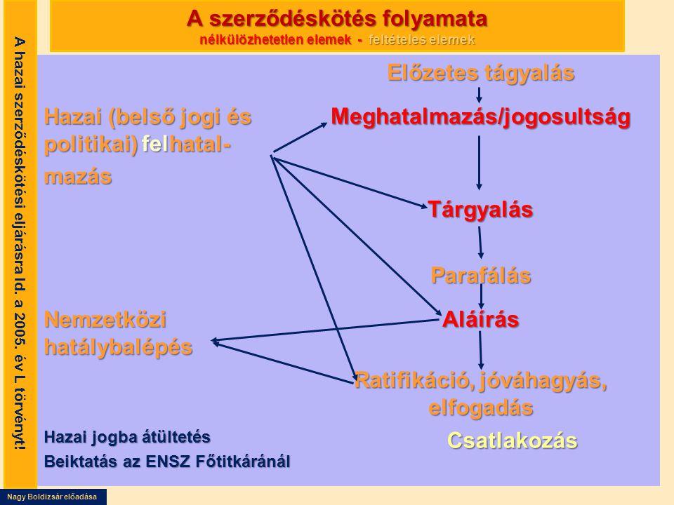 Nagy Boldizsár előadása A szerződéskötés folyamata nélkülözhetetlen elemek - feltételes elemek Előzetes tágyalás Hazai (belső jogi és politikai) felha