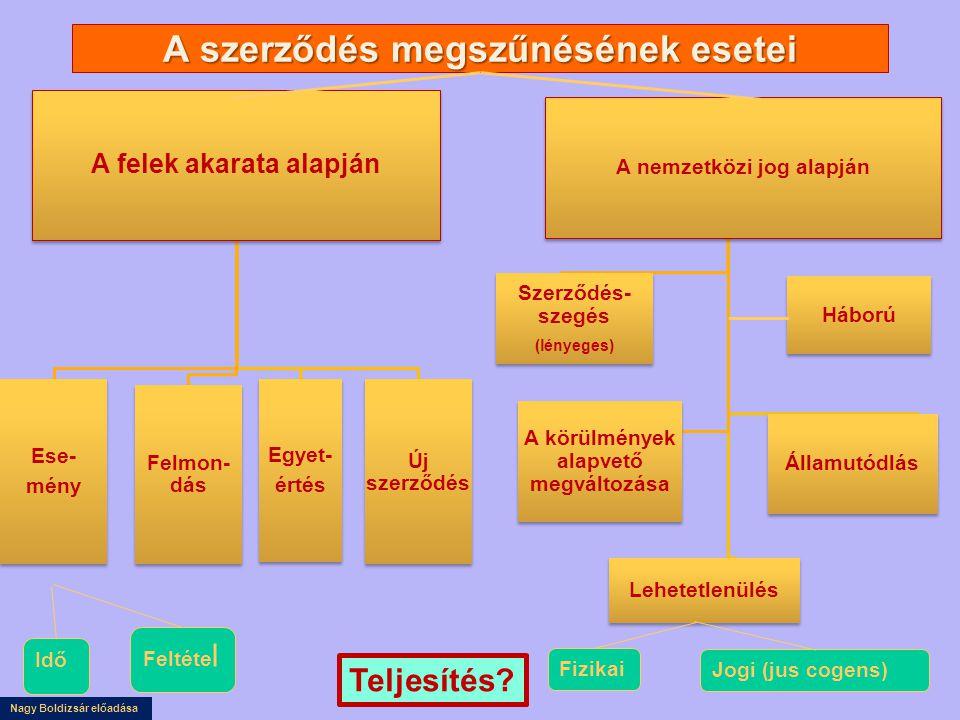 Nagy Boldizsár előadása A szerződés megszűnésének esetei A felek akarata alapján Ese- mény Felmon- dás Egyet- értés Új szerződés A nemzetközi jog alapján Szerződés- szegés (lényeges) Szerződés- szegés (lényeges) A körülmények alapvető megváltozása Lehetetlenülés Államutódlás Háború Fizikai Jogi (jus cogens) Idő Feltéte l Teljesítés