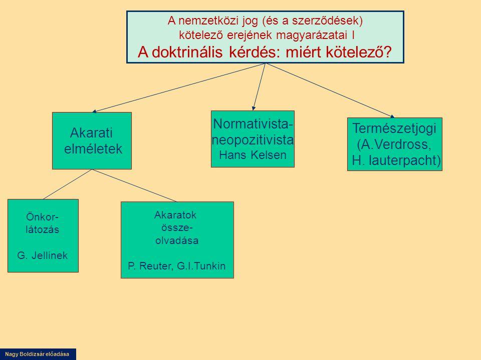 Nagy Boldizsár előadása Akarati elméletek Normativista- neopozitivista Hans Kelsen Természetjogi (A.Verdross, H. lauterpacht) A nemzetközi jog (és a s