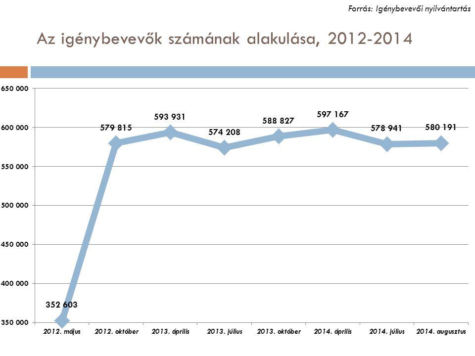 Az igénybevevők számának alakulása, 2012-2014 Forrás: Igénybevevői nyilvántartás