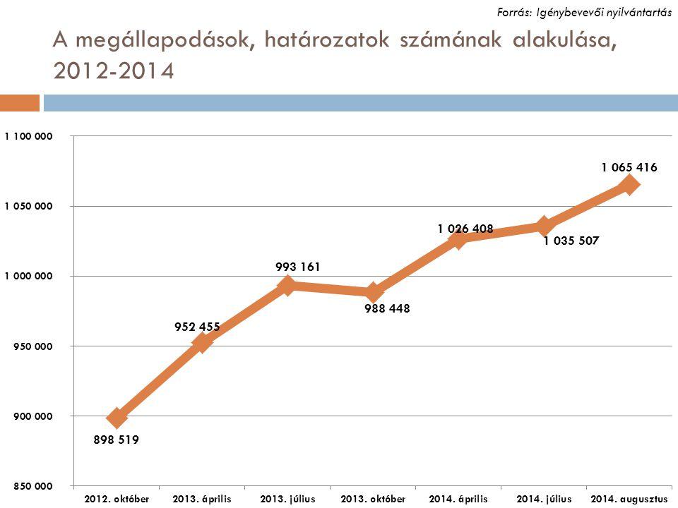 A megállapodások, határozatok számának alakulása, 2012-2014 Forrás: Igénybevevői nyilvántartás