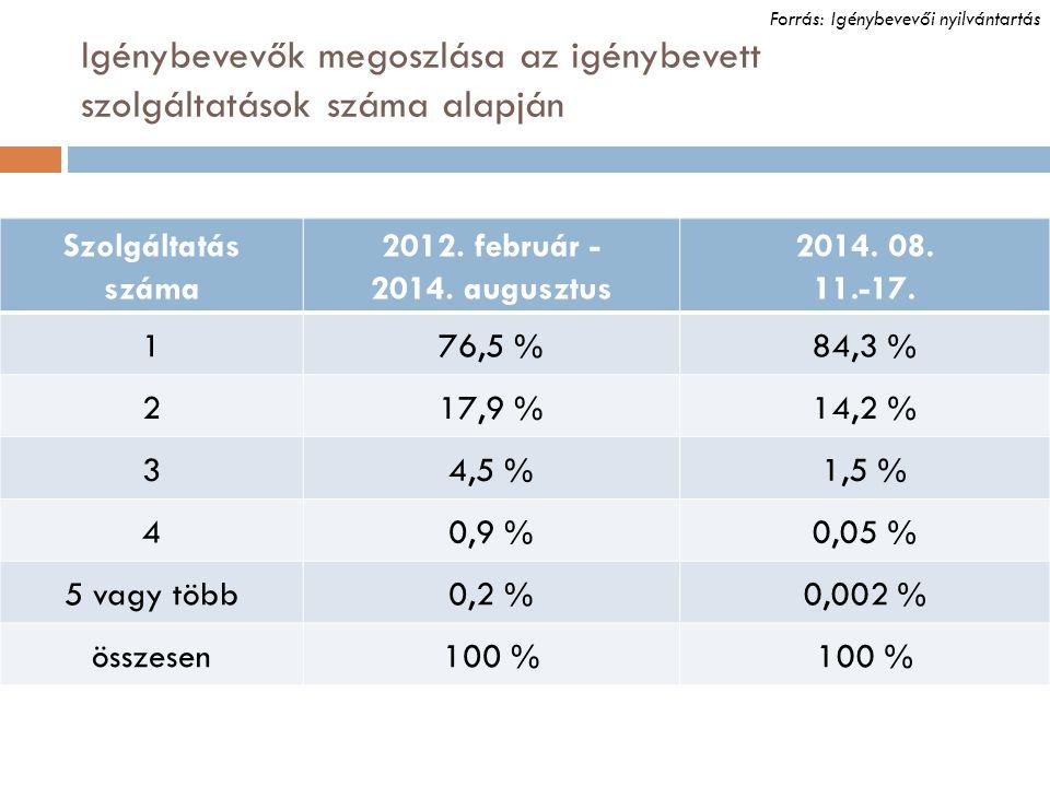 Igénybevevők megoszlása az igénybevett szolgáltatások száma alapján Szolgáltatás száma 2012. február - 2014. augusztus 2014. 08. 11.-17. 176,5 %84,3 %