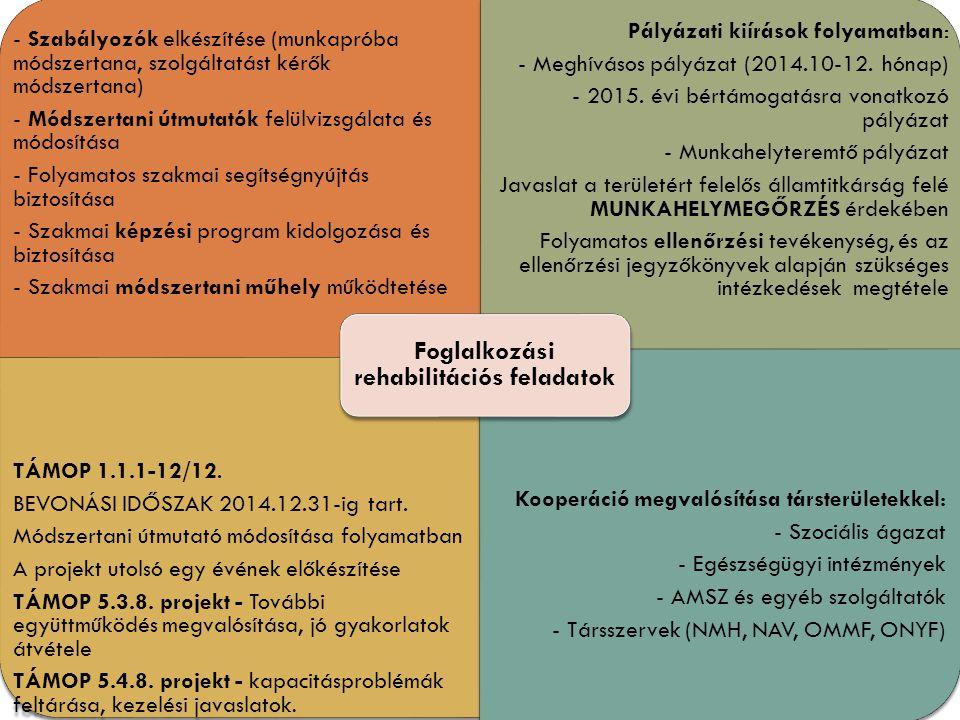 Szakértői névjegyzék - Felkészítő képzés 2014 FELKÉSZÍTŐ KÉPZÉS SZOCIÁLPOLITIKAI SZAKÉRTŐK részére Időpont: 2014.