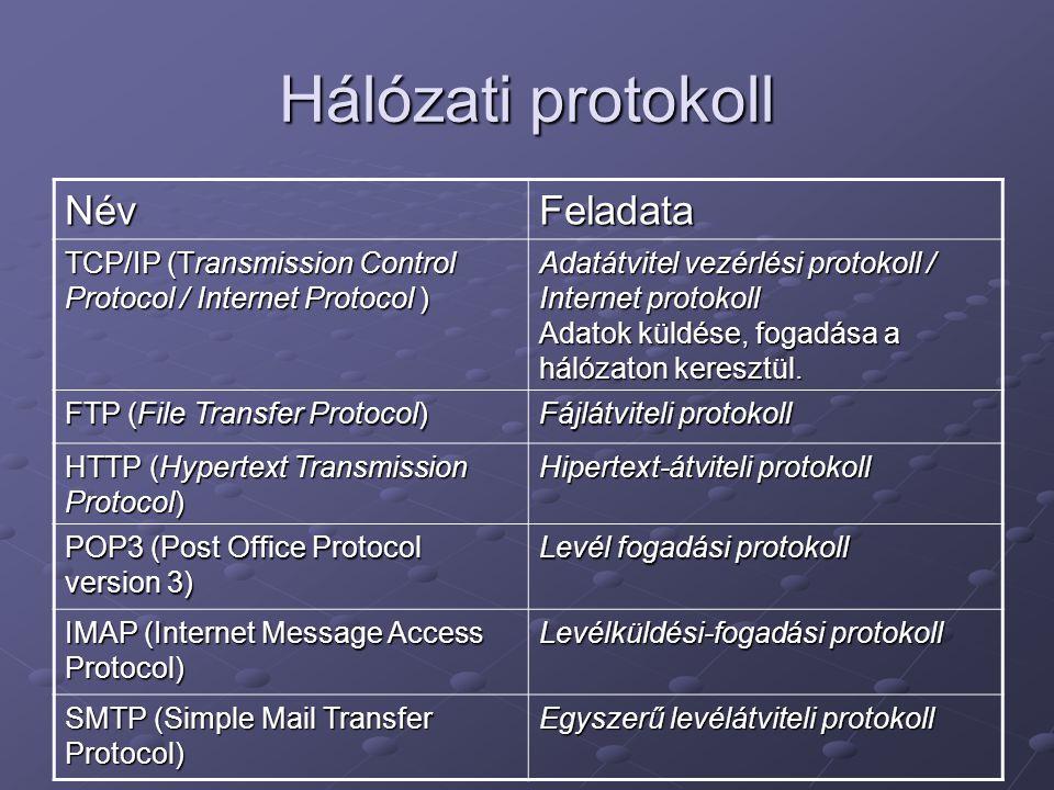 Hálózati protokoll NévFeladata TCP/IP (Transmission Control Protocol / Internet Protocol ) Adatátvitel vezérlési protokoll / Internet protokoll Adatok küldése, fogadása a hálózaton keresztül.