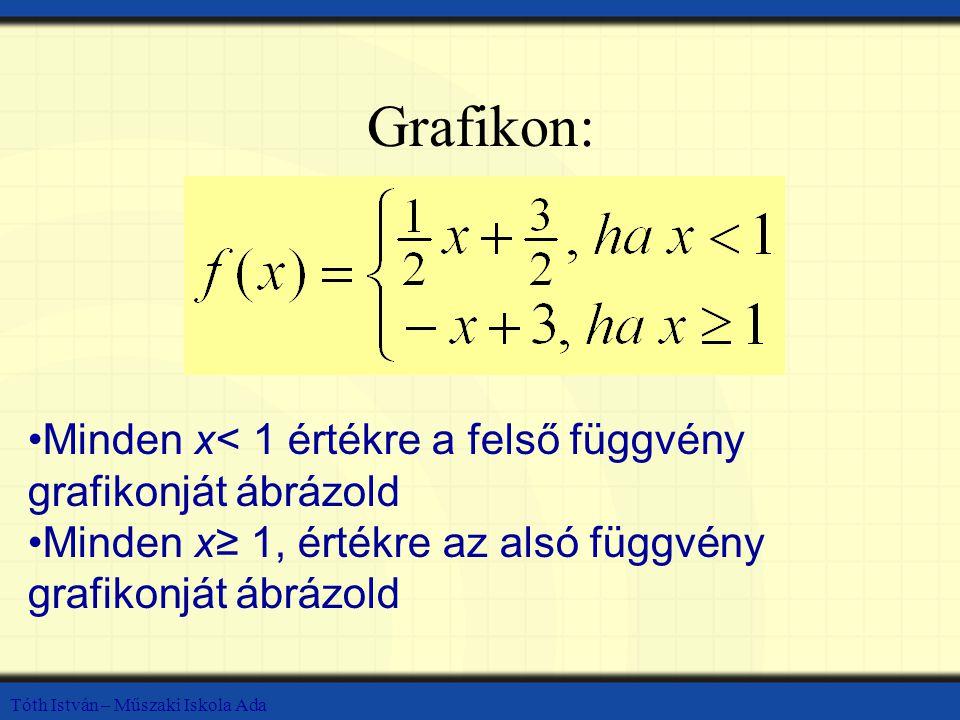 Tóth István – Műszaki Iskola Ada x=1 a grafikon töréspontja.