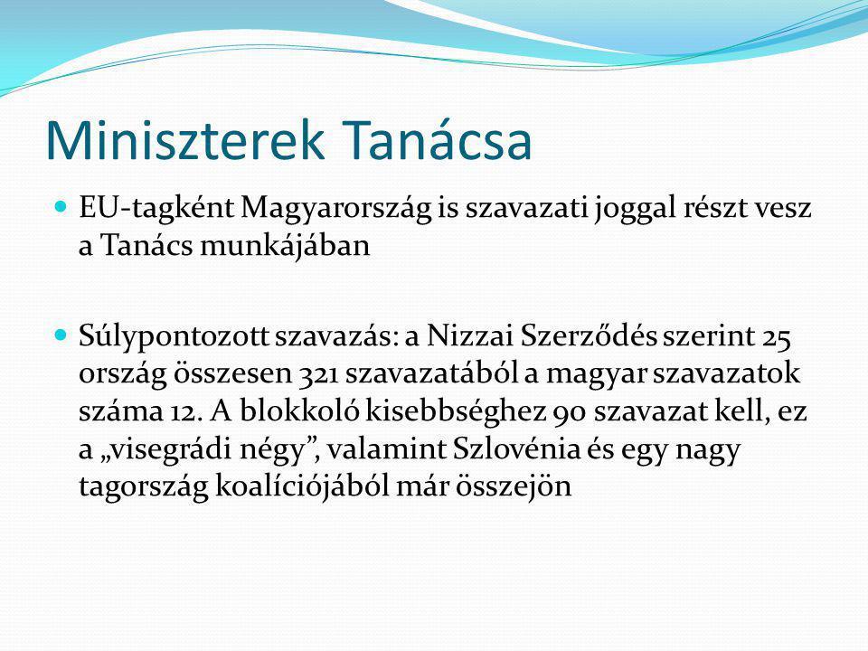 Miniszterek Tanácsa EU-tagként Magyarország is szavazati joggal részt vesz a Tanács munkájában Súlypontozott szavazás: a Nizzai Szerződés szerint 25 ország összesen 321 szavazatából a magyar szavazatok száma 12.