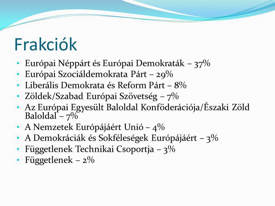 Frakciók Európai Néppárt és Európai Demokraták – 37% Európai Szociáldemokrata Párt – 29% Liberális Demokrata és Reform Párt – 8% Zöldek/Szabad Európai