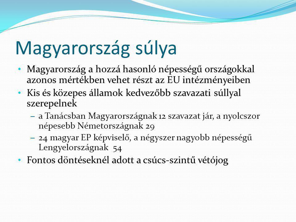 Magyarország súlya Magyarország a hozzá hasonló népességű országokkal azonos mértékben vehet részt az EU intézményeiben Kis és közepes államok kedvezőbb szavazati súllyal szerepelnek – a Tanácsban Magyarországnak 12 szavazat jár, a nyolcszor népesebb Németországnak 29 – 24 magyar EP képviselő, a négyszer nagyobb népességű Lengyelországnak 54 Fontos döntéseknél adott a csúcs-szintű vétójog