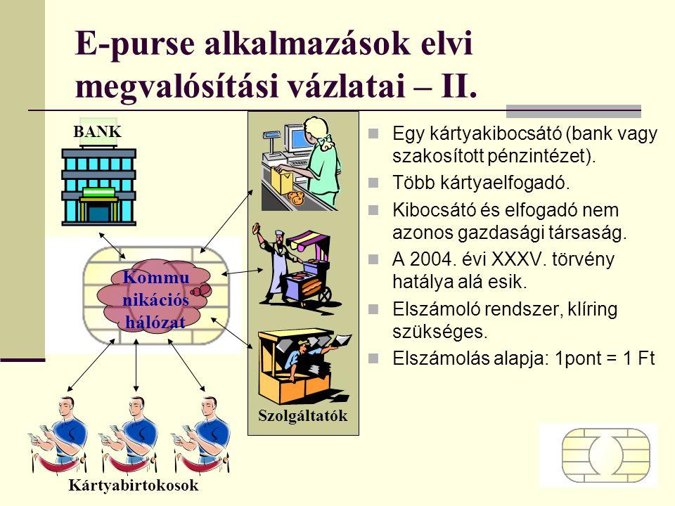 E-purse alkalmazások elvi megvalósítási vázlatai – II. Egy kártyakibocsátó (bank vagy szakosított pénzintézet). Több kártyaelfogadó. Kibocsátó és elfo