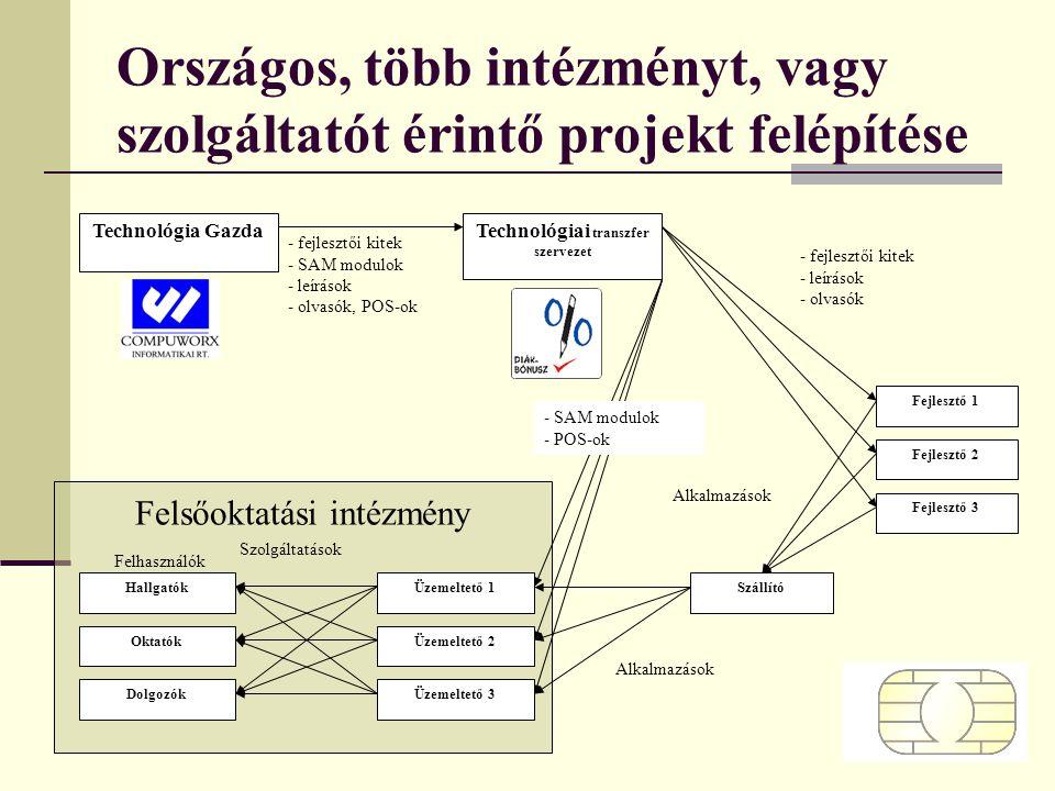 Országos, több intézményt, vagy szolgáltatót érintő projekt felépítése Felsőoktatási intézmény Technológia GazdaTechnológiai transzfer szervezet Száll