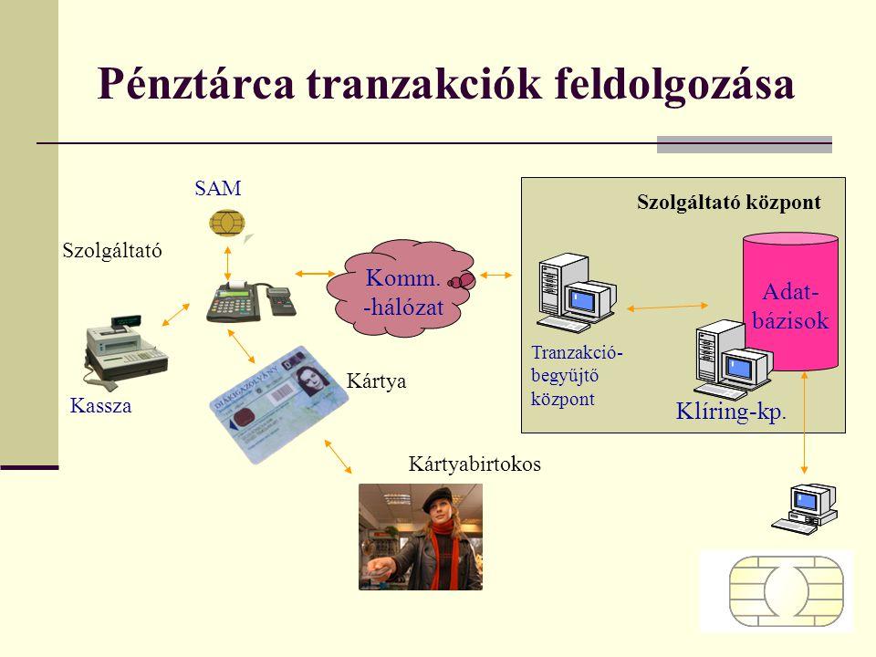 Pénztárca tranzakciók feldolgozása Tranzakció- begyűjtő központ Adat- bázisok Klíring-kp. SAM Kassza Komm. -hálózat Kártyabirtokos Kártya Szolgáltató