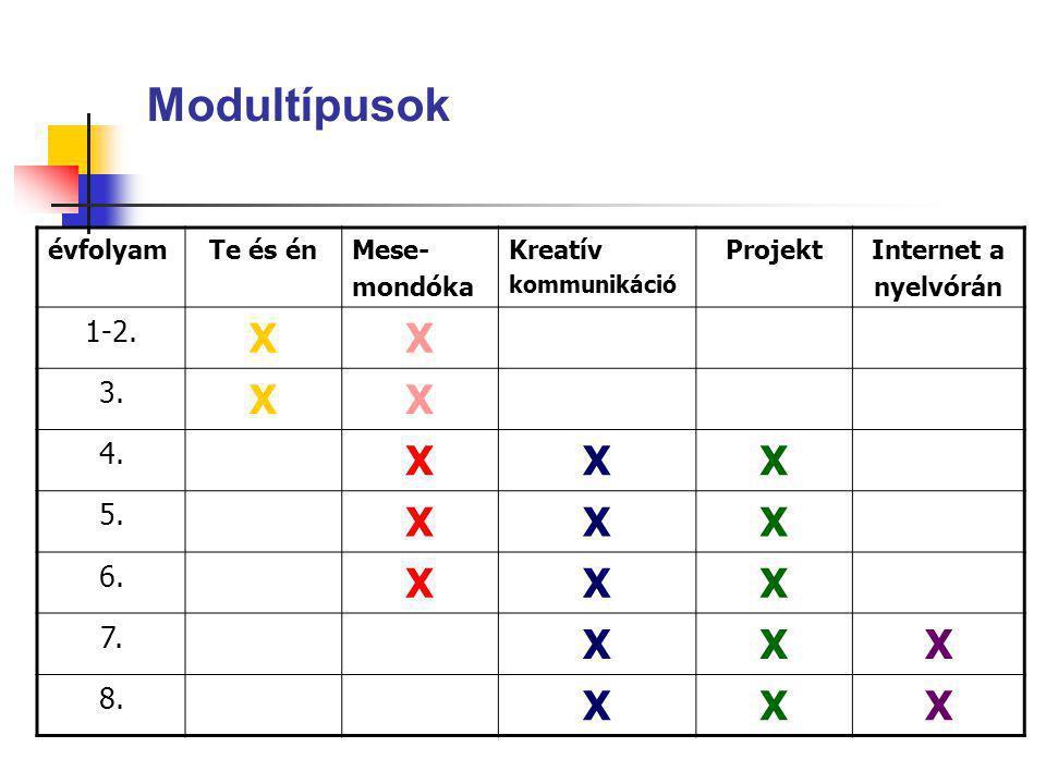 évfolyamTe és énMese- mondóka Kreatív kommunikáció ProjektInternet a nyelvórán 1-2. XX 3. XX 4. XXX 5. XXX 6. XXX 7. XXX 8. XXX Modultípusok