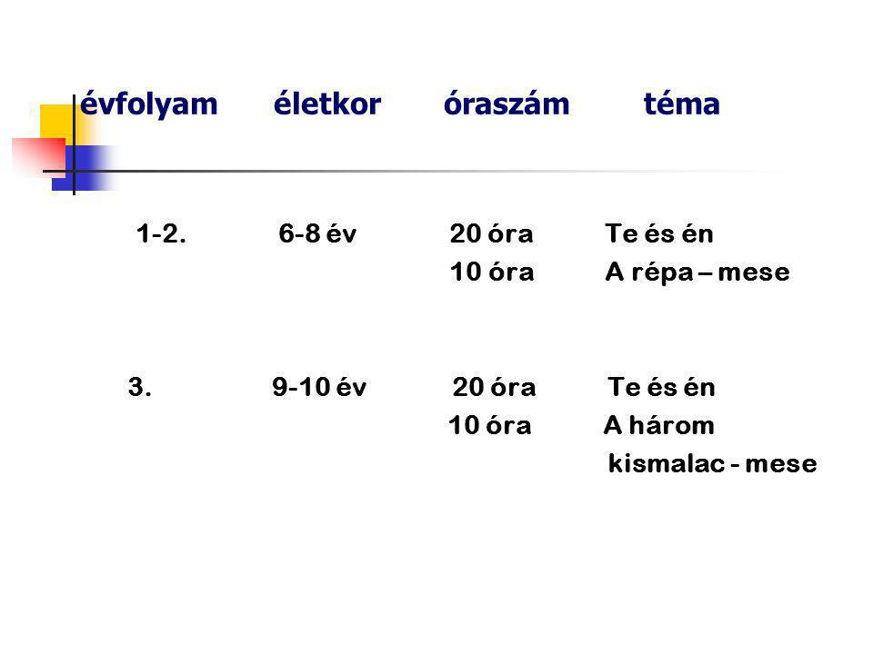 évfolyam életkor szint modul sz.modul típusa 4.