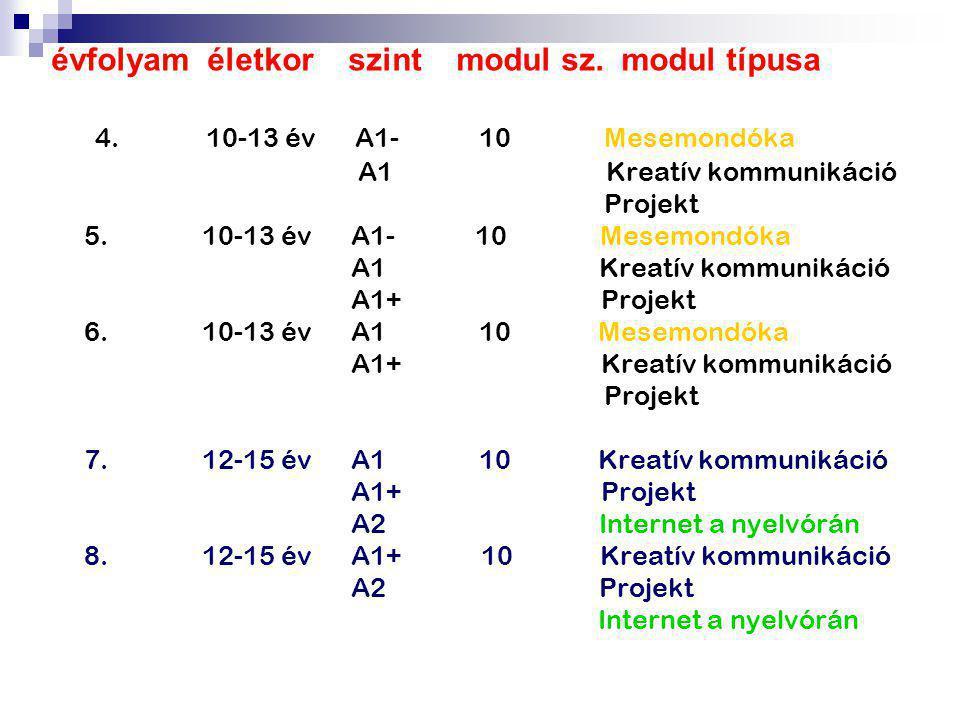 évfolyam életkor szint modul sz. modul típusa 4. 10-13 év A1- 10 Mesemondóka A1 Kreatív kommunikáció Projekt 5. 10-13 év A1- 10 Mesemondóka A1 Kreatív