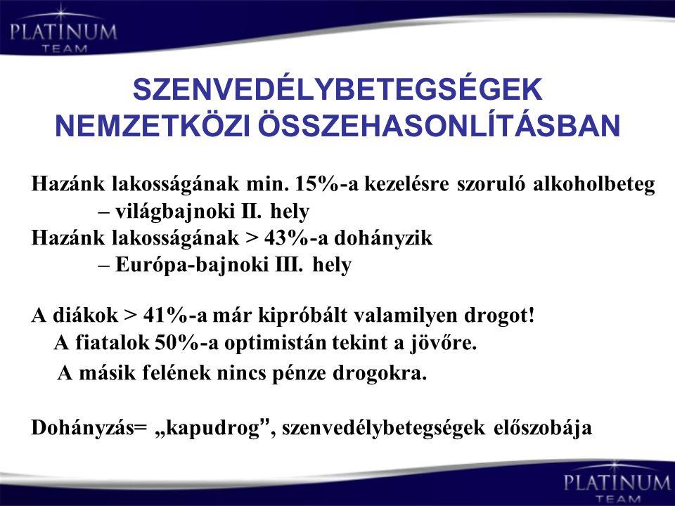 DOHÁNYOS VILÁGBAN ÉLÜNK Magyarországon 3,5 6,5 3,5 millió ember fújja, 6,5 millió pedig szívja a cigarettafüstöt.