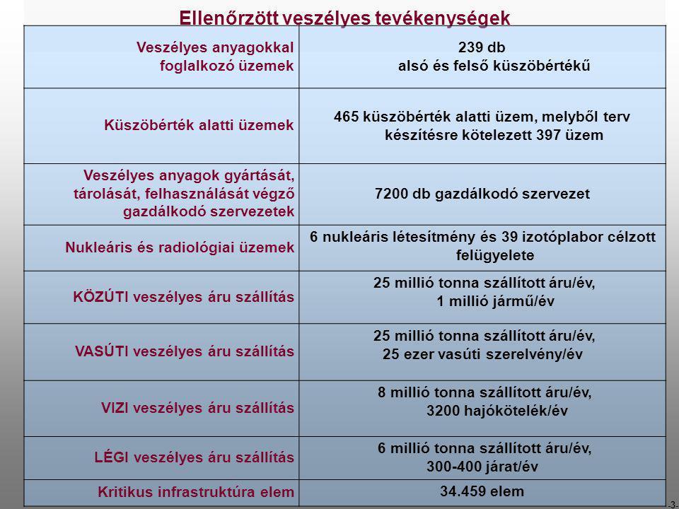 -3- Ellenőrzött veszélyes tevékenységek Veszélyes anyagokkal foglalkozó üzemek 239 db alsó és felső küszöbértékű Küszöbérték alatti üzemek 465 küszöbé