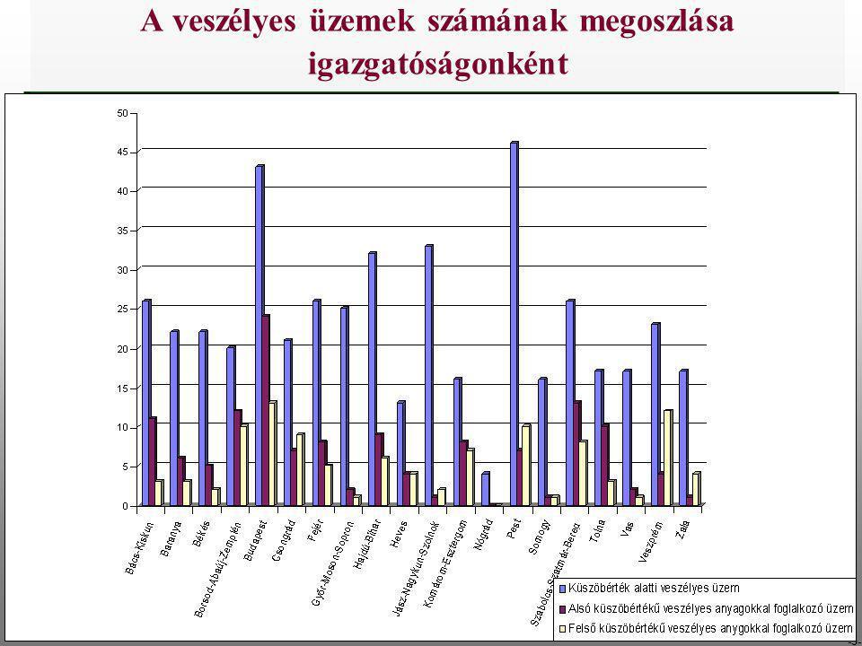 -5- A veszélyes üzemek számának megoszlása igazgatóságonként