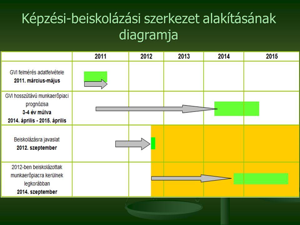 Képzési-beiskolázási szerkezet alakításának diagramja