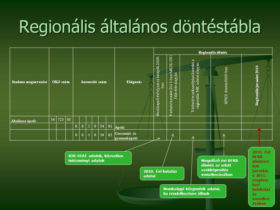 Regionális általános döntéstábla Szakma megnevezéseOKJ számAzonosító számElágazás Regionális döntés Szakképző évfolyamra belépők 2009- ben Várható kereslet 2013-ban MKIK-GVI felmérés alapján Várható munkaerőpiaci kereslet a regionális MK adatai alapján RFKB döntés 2009-ben Regionális javaslat 2010 Általános ápoló 5472301 00105401 Ápoló 00105402 Csecsemő- és gyermekápoló KIR-STAT adatok, közvetlen intézményi adatok 2010.