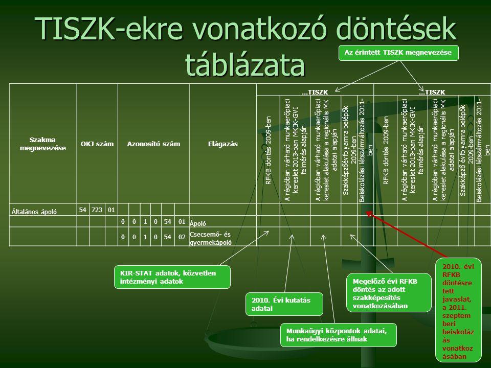 TISZK-ekre vonatkozó döntések táblázata KIR-STAT adatok, közvetlen intézményi adatok 2010.