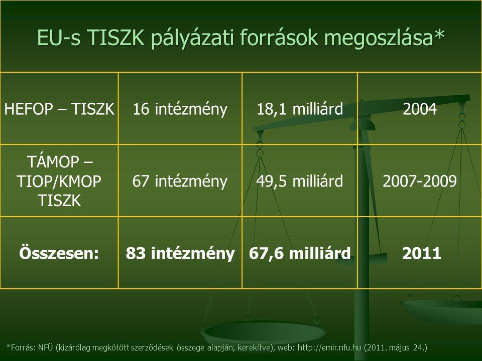 EU-s TISZK pályázati források megoszlása* HEFOP – TISZK16 intézmény18,1 milliárd2004 TÁMOP – TIOP/KMOP TISZK 67 intézmény49,5 milliárd2007-2009 Összesen:83 intézmény67,6 milliárd 2011 *Forrás: NFÜ (kizárólag megkötött szerződések összege alapján, kerekítve), web: http://emir.nfu.hu (2011.