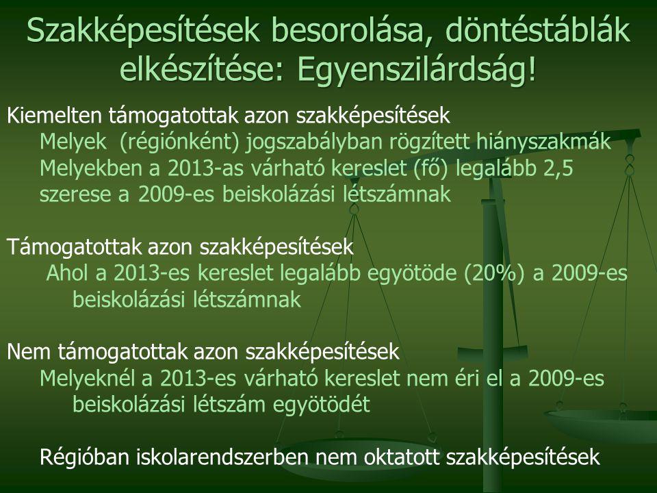 Kiemelten támogatottak azon szakképesítések Melyek (régiónként) jogszabályban rögzített hiányszakmák Melyekben a 2013-as várható kereslet (fő) legalább 2,5 szerese a 2009-es beiskolázási létszámnak Támogatottak azon szakképesítések Ahol a 2013-es kereslet legalább egyötöde (20%) a 2009-es beiskolázási létszámnak Nem támogatottak azon szakképesítések Melyeknél a 2013-es várható kereslet nem éri el a 2009-es beiskolázási létszám egyötödét Régióban iskolarendszerben nem oktatott szakképesítések Szakképesítések besorolása, döntéstáblák elkészítése: Egyenszilárdság!