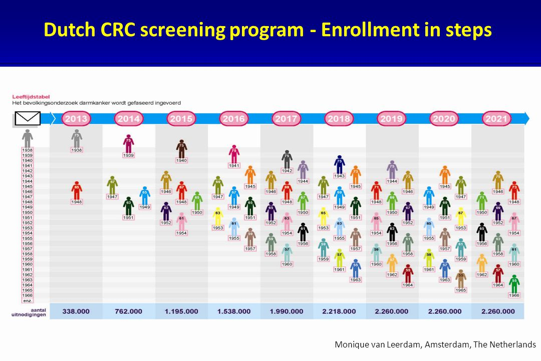 Dutch CRC screening program - Enrollment in steps Monique van Leerdam, Amsterdam, The Netherlands