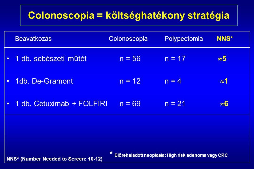 Colonoscopia = költséghatékony stratégia Beavatkozás ColonoscopiaPolypectomia NNS* 1 db.