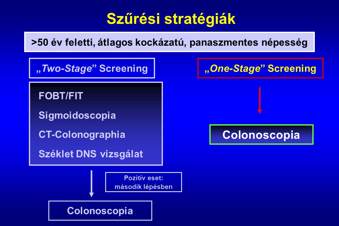 """Szűrési stratégiák Colonoscopia FOBT/FIT Sigmoidoscopia CT-Colonographia Széklet DNS vizsgálat """"Two-Stage Screening >50 év feletti, átlagos kockázatú, panaszmentes népesség """"One-Stage Screening Colonoscopia Pozitív eset: második lépésben"""