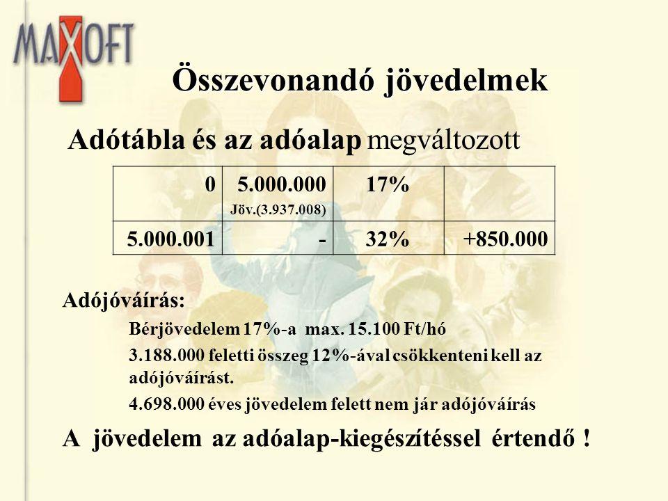 Összevonandó jövedelmek Összevonandó jövedelmek Adójóváírás: Bérjövedelem 17%-a max. 15.100 Ft/hó 3.188.000 feletti összeg 12%-ával csökkenteni kell a