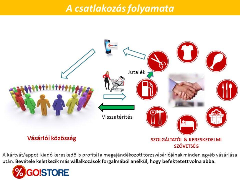 SZOLGÁLTATÓI & KERESKEDELMI SZÖVETSÉG A csatlakozás folyamata Vásárlói közösség A kártyát/appot kiadó kereskedő is profitál a megajándékozott törzsvás