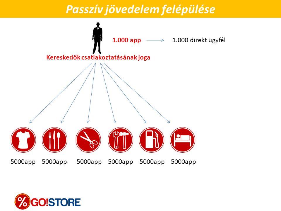 5000app 5000app 5000app 1.000 app Passzív jövedelem felépülése 1.000 direkt ügyfél Kereskedők csatlakoztatásának joga