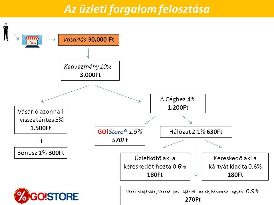 Vásárlás 30.000 Ft Kedvezmény 10% 3.000Ft Vásárló azonnali visszatérítés 5% 1.500Ft Bónusz 1% 300Ft + GO!Store ® 1.9% 570Ft A Céghez 4% 1.200Ft Üzletk