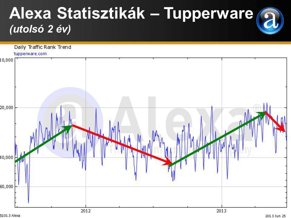 Alexa Statisztikák – Tupperware (utolsó 2 év)