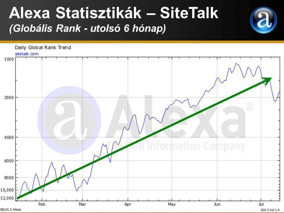 Alexa Statisztikák – SiteTalk (Oldalon eltöltött idő - utolsó 6 hónap)