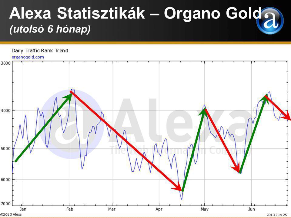 Alexa Statisztikák – Organo Gold (utolsó 6 hónap)