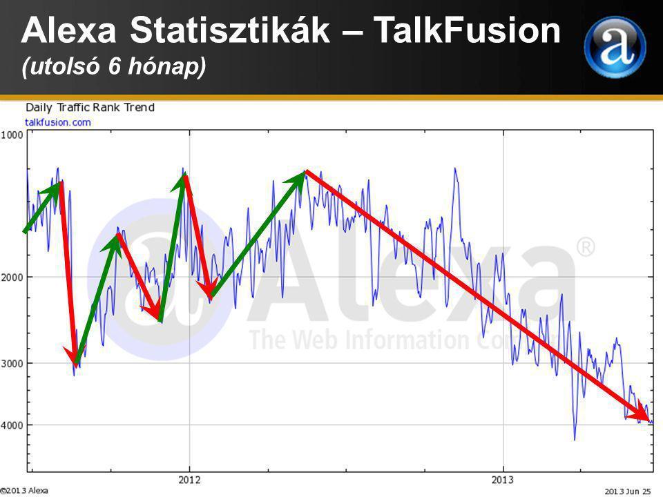 Alexa Statisztikák – TalkFusion (utolsó 6 hónap)