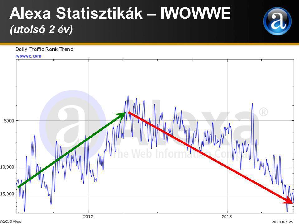 Alexa Statisztikák – IWOWWE (utolsó 2 év)