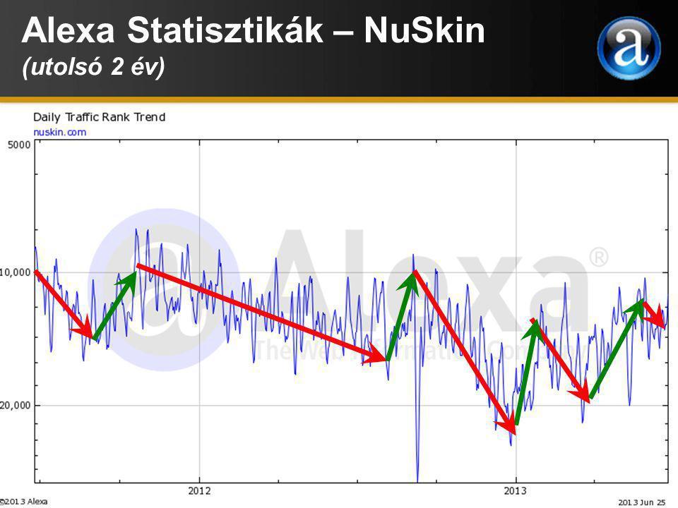 Alexa Statisztikák – NuSkin (utolsó 2 év)