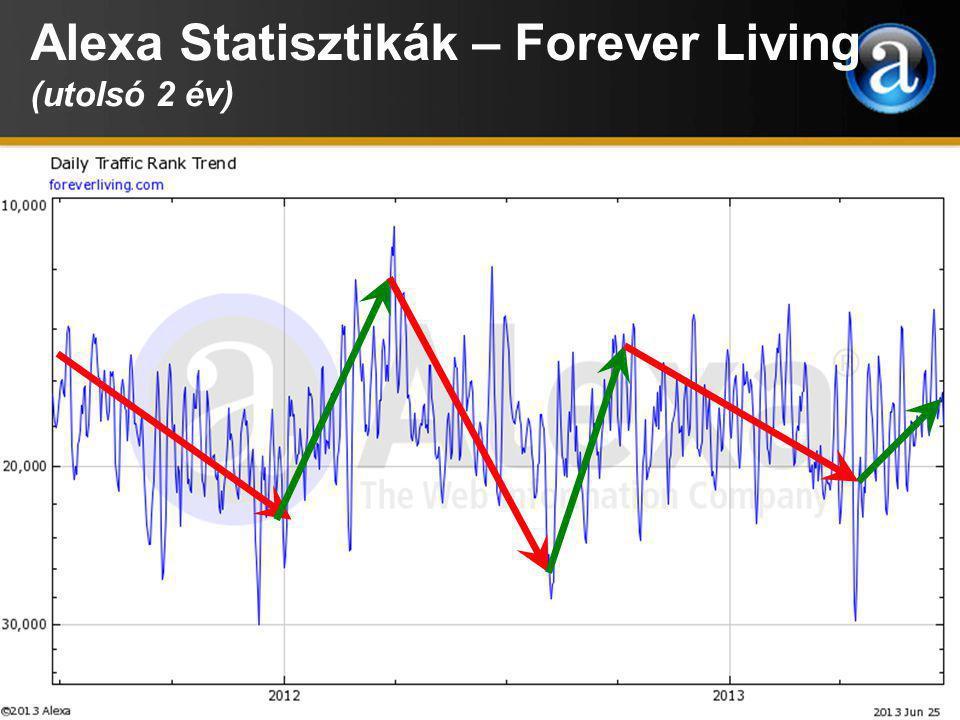 Alexa Statisztikák – Forever Living (utolsó 2 év)
