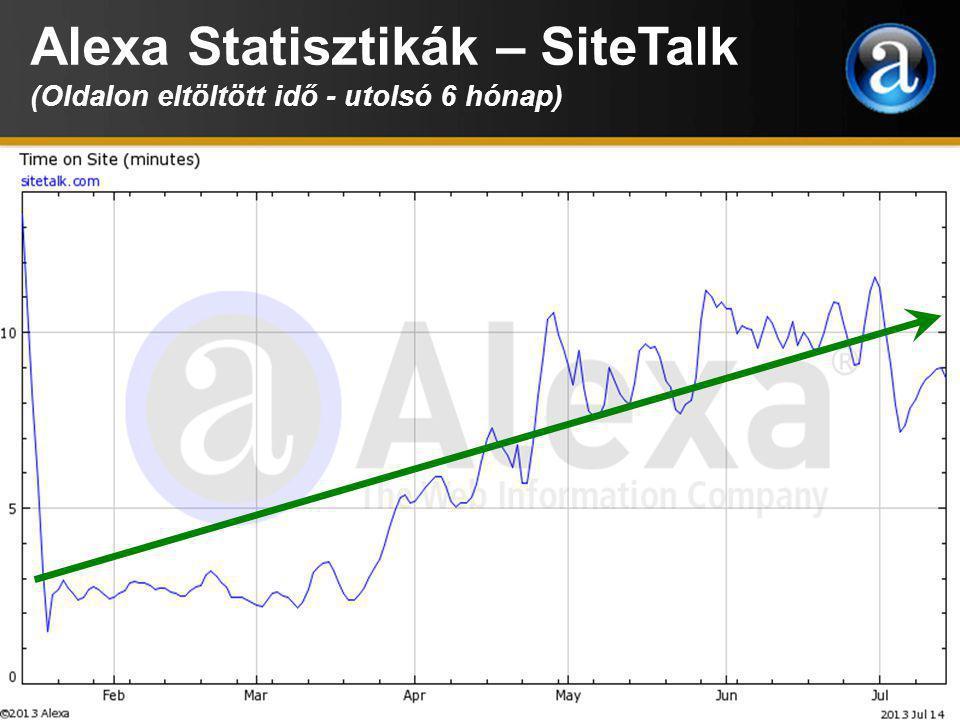 Alexa Statisztikák - AVON (Utolsó 1 év)