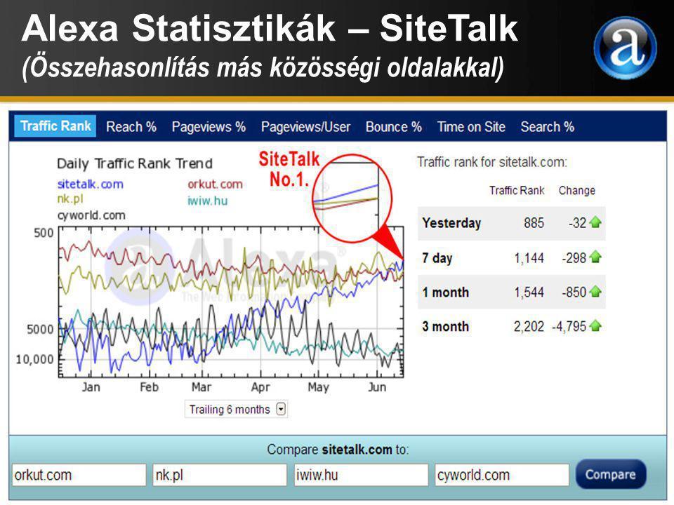 Alexa Statisztikák – SiteTalk (Összehasonlítás más közösségi oldalakkal)