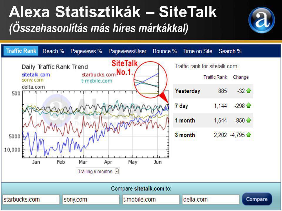 Alexa Statisztikák - SiteTalk SiteTalk látogatók megoszlása országonként (%) 2013. július 18.