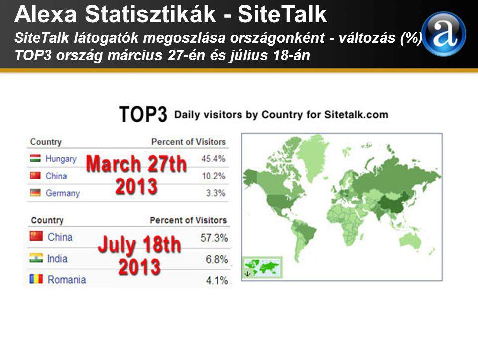 Alexa Statisztikák - SiteTalk SiteTalk látogatók megoszlása országonként - változás (%) TOP3 ország március 27-én és július 18-án