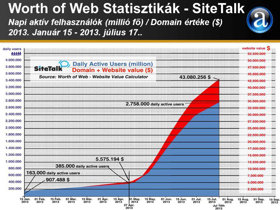 Worth of Web Statisztikák - SiteTalk Napi aktív felhasználók (millió fő) / Domain értéke ($) 2013.