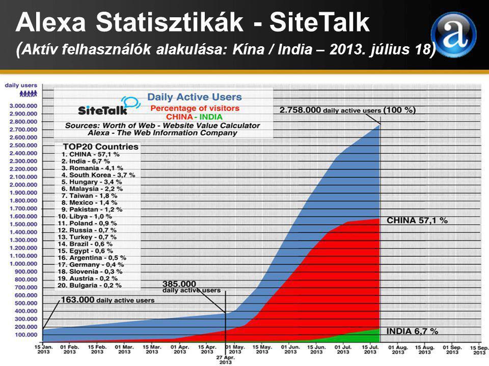 Alexa Statisztikák - SiteTalk ( Aktív felhasználók alakulása: A Kínát követő TOP19 ország – 2013.