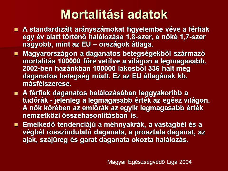 Mortalitási adatok A standardizált arányszámokat figyelembe véve a férfiak egy év alatt történő halálozása 1,8-szer, a nőké 1,7-szer nagyobb, mint az EU – országok átlaga.