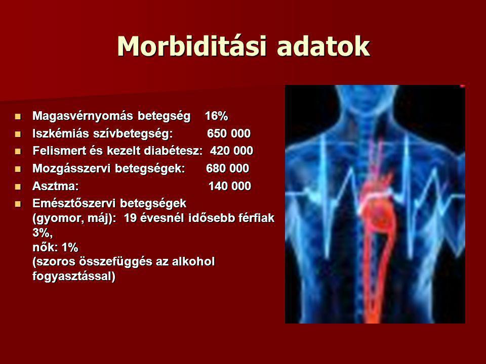 Morbiditási adatok Magasvérnyomás betegség 16% Magasvérnyomás betegség 16% Iszkémiás szívbetegség: 650 000 Iszkémiás szívbetegség: 650 000 Felismert és kezelt diabétesz: 420 000 Felismert és kezelt diabétesz: 420 000 Mozgásszervi betegségek: 680 000 Mozgásszervi betegségek: 680 000 Asztma: 140 000 Asztma: 140 000 Emésztőszervi betegségek (gyomor, máj): 19 évesnél idősebb férfiak 3%, nők: 1% (szoros összefüggés az alkohol fogyasztással) Emésztőszervi betegségek (gyomor, máj): 19 évesnél idősebb férfiak 3%, nők: 1% (szoros összefüggés az alkohol fogyasztással)